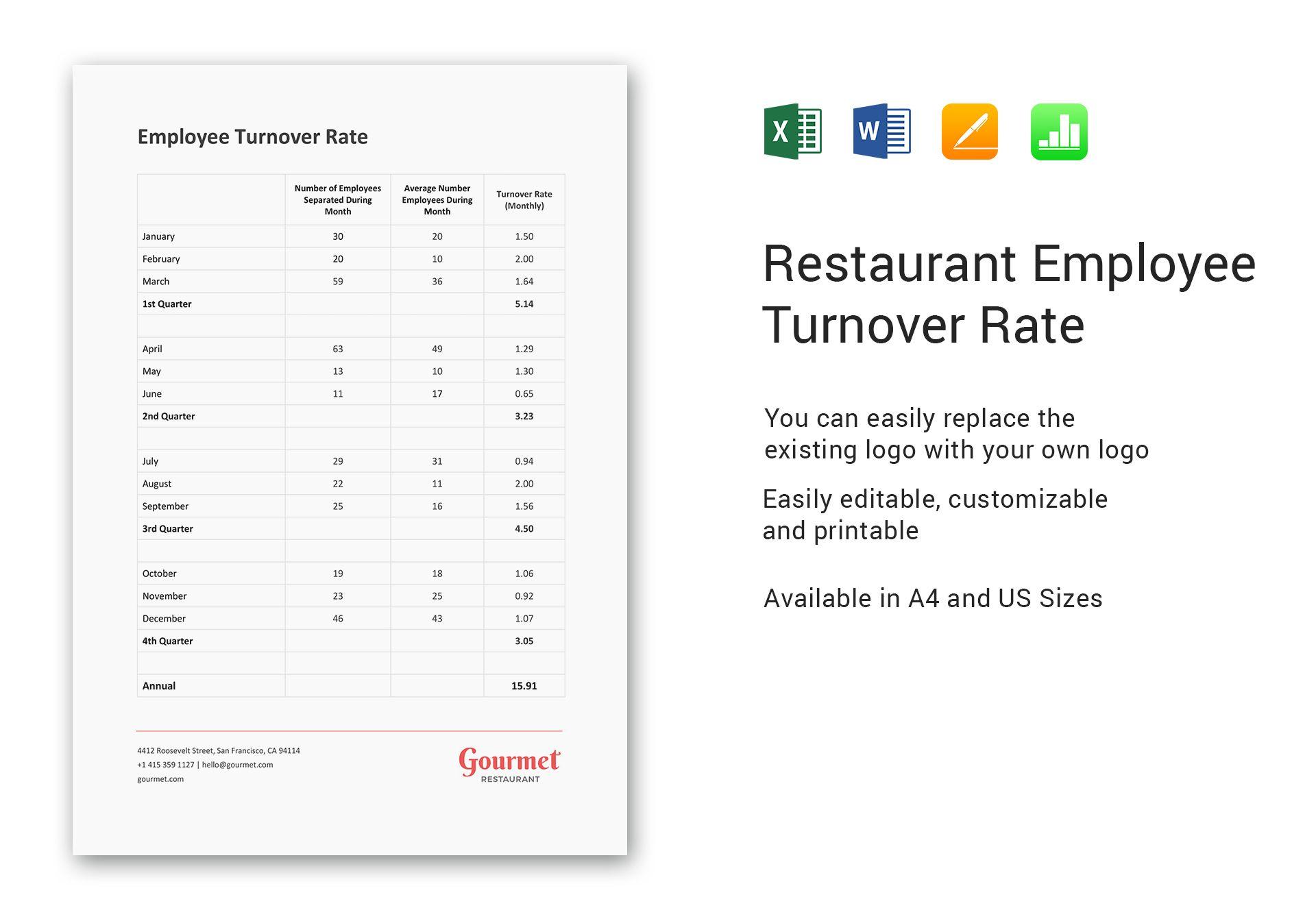 Restaurant Employee Turnover Rate